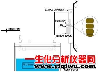硫化氢分析仪2